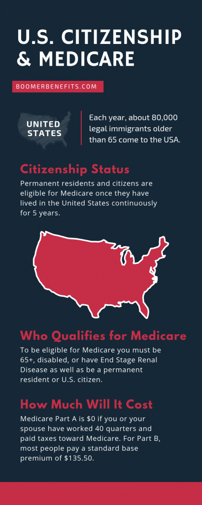 U.S. Citizenship & Medicare Insurance